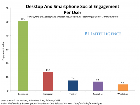 social-engagement-index